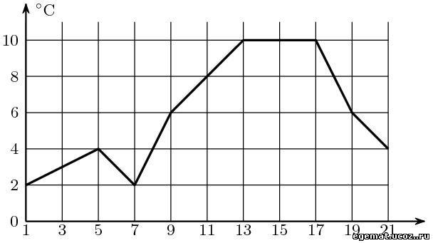 Линиями с 9 по 19 апреля т е 10 дней